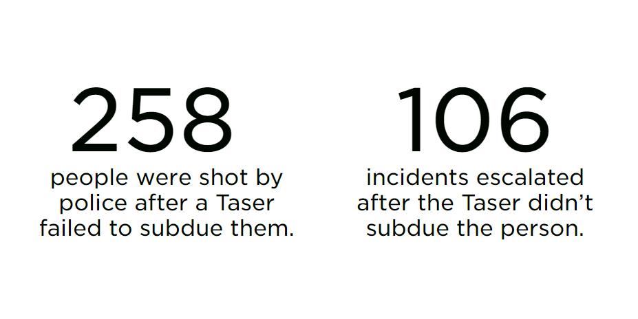 Tased, then shot